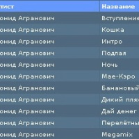 Леонид Агранович - Леопольд И Кошки